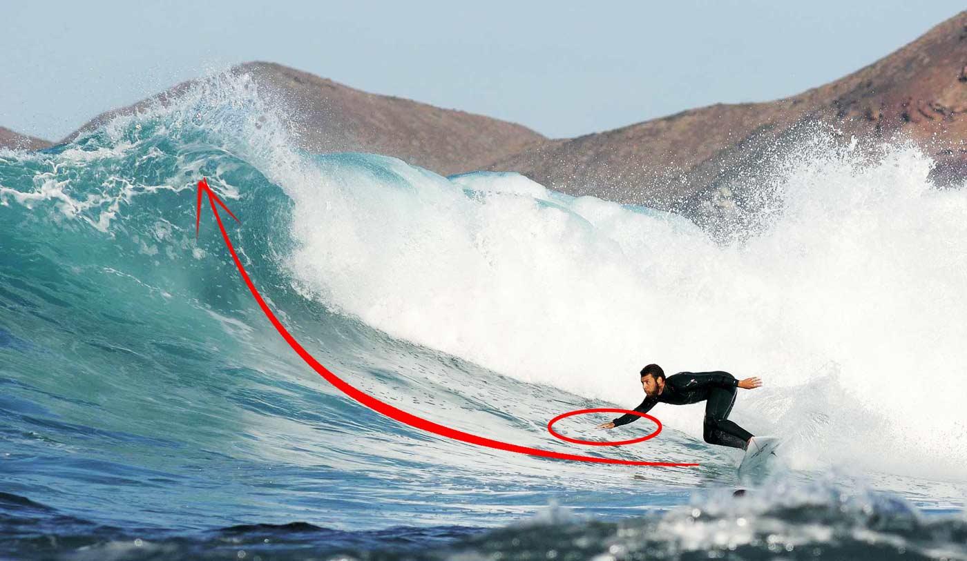 surf performance